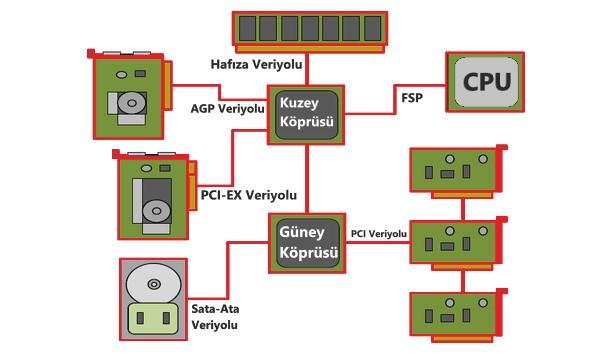 Yonga seti nedir ? Chipset nedir ?